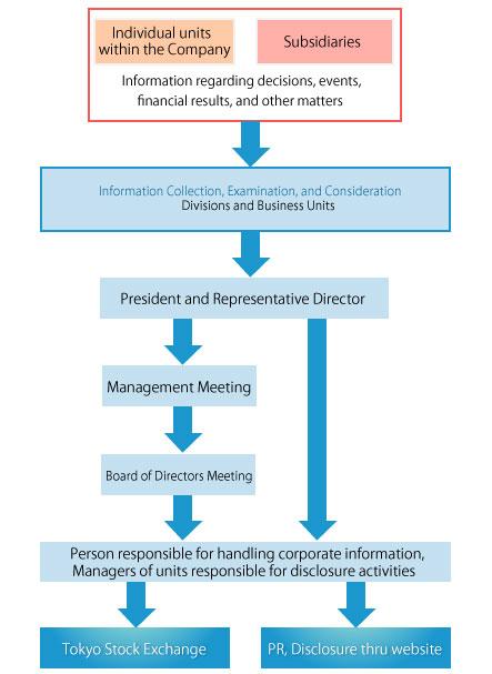 Corporate Governance   Company Profile   SANDEN