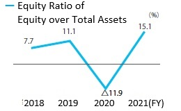 Equity Ratio of Equity over Total Assers(%)